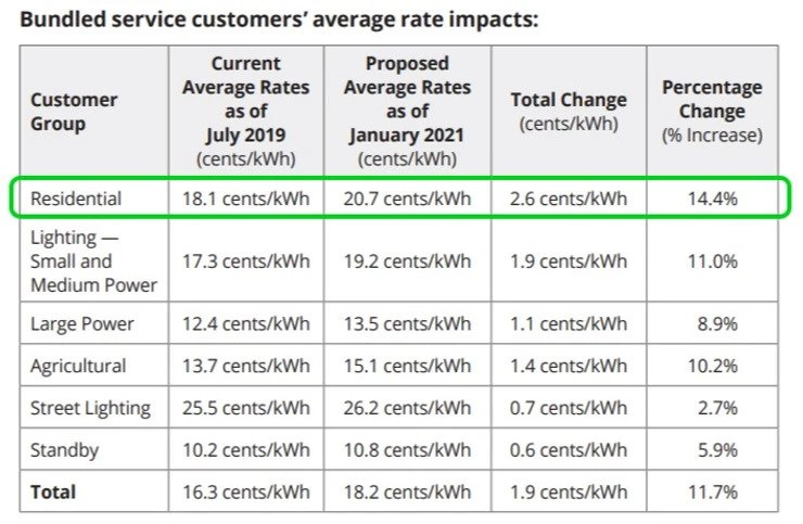 sce rate increase chart - Option One Solar